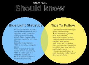 blue light info graphic revise