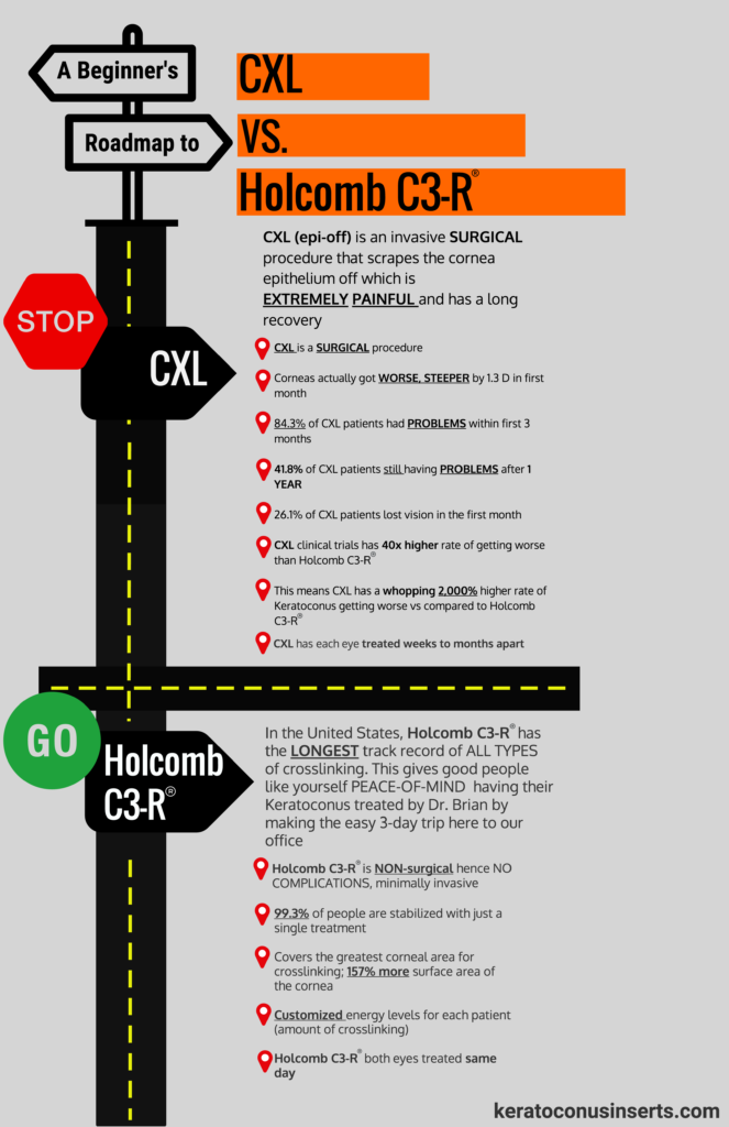 cxl vs holcomb c3-r infog